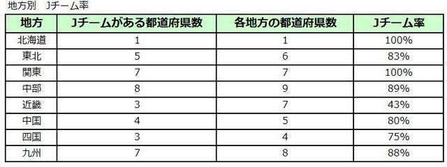 Jチーム率v2.JPG