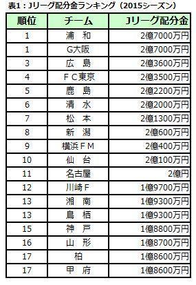 Jリーグ配分金①.JPG